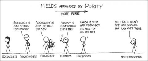 fields-arranged-by-purity
