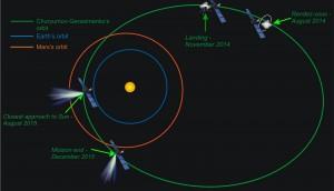 rosetta_orbit_landing